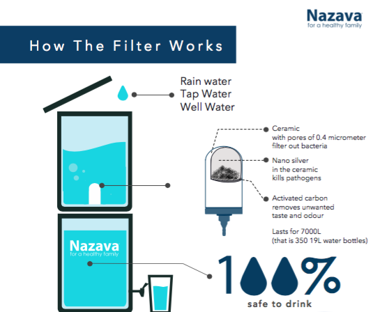 portable water filter diagram. The Core Product Of Nazava Is Tulip Water Filter. You Can Use Filter Candle For 7000 Liters, Which Translates To 2 Years Before It Needs Be Portable Diagram